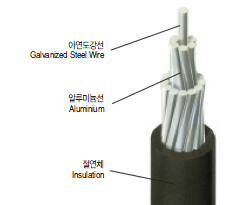ACSR-Outdoor Crosslinked Polyethylene Insulated Wire(ACSR-OC)