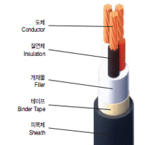 0.6/1kV XLPE Insulated and Tray Flame-Retardant PVC Sheathed Cable(TFR-CV)