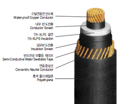 22.9kV-y Water-Proof Copper Conductor TR-XLPE Insulated, Concentric Neutral Conductor with Water Swellable Tapes, and Polyethylene Flame Retardant Sheathed Power Cable(22.9kV-y TR CNCE-W)