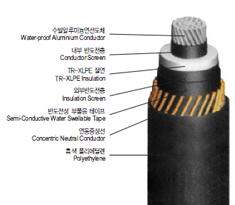 22.9kV-y Water-Proof Aluminium Conductor TR-XLPE Insulated, Concentric Neutral Conductor with Water Swellable Tapes, and Polyethylene Flame Retardant Sheathed Power Aluminium Cable(22.9kV-y TR CNCE-W/AL)