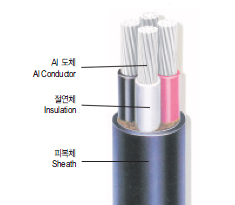 0.6/1kV XLPE Insulated and Tray Flame-Retardant PVC Sheathed Aluminium Power Cable(TFR-CV/AL)