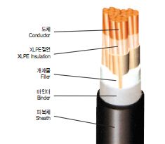 0.6/1kV XLPE Insulated Halogen-Free Flame Retardant Poly-Olefin Sheathed Power Cable(HFCO)