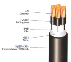 0.6/1kV PVC Insulated and Tray Flame-Retardant PVC Sheathed Control Cable(TFR-CVV)
